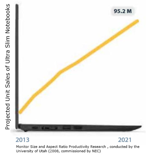 Ultra Slim Notebook Sales